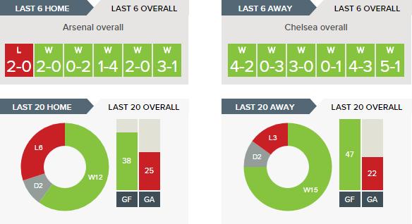 Arsenal v Chelsea Kickoff Predictions and Betting Tips