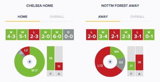 Chelsea V Nottingham Forest Form H:a