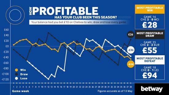 Chelsea Profit Loss2